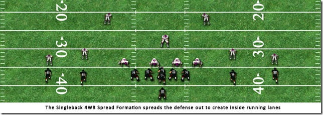 singlebacksetspread thumb1 Singleback Formation and Sets