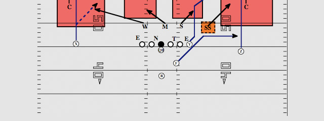 How to Attack Cover 3 Coverage with Sail Route