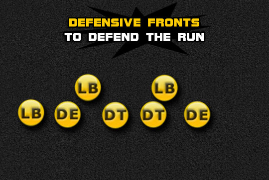defensive fronts defend run Madden Tips | Madden | Football Plays | Football Strategies